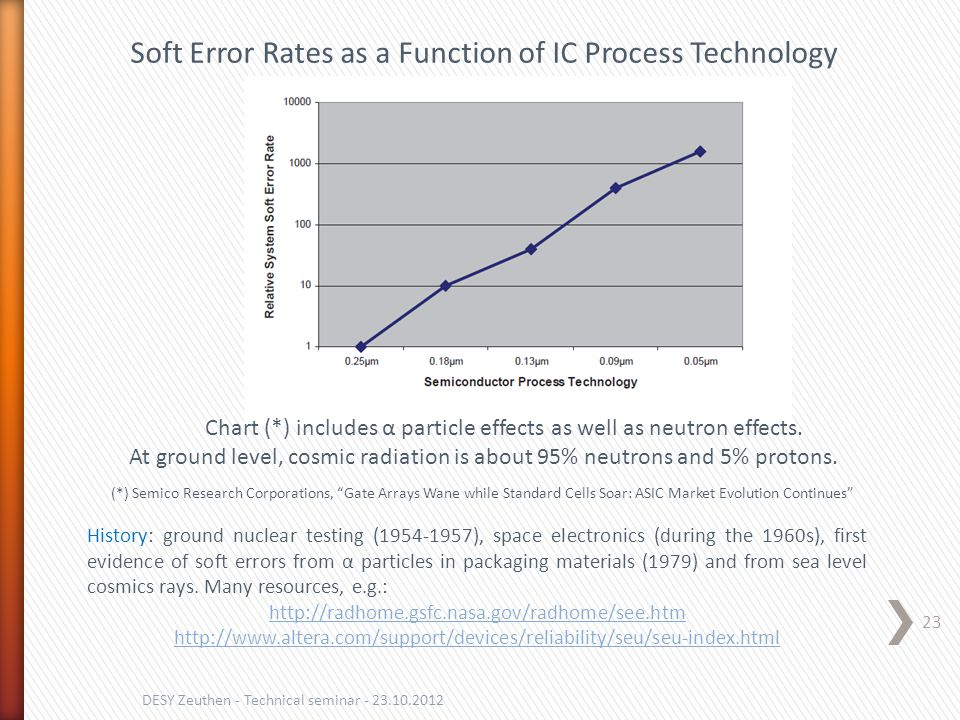 23 DESY Zeuthen - Technical seminar - 23.10.2012 (*) Semico Research Corporations, Gate Arrays Wane while Standard Cells Soar: ASIC Market Evolution Continues Chart (*) includes α particle effects as well as neutron effects.