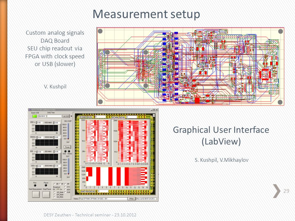 29 DESY Zeuthen - Technical seminar - 23.10.2012 S. Kushpil, V.Mikhaylov Graphical User Interface (LabView) Custom analog signals DAQ Board SEU chip r