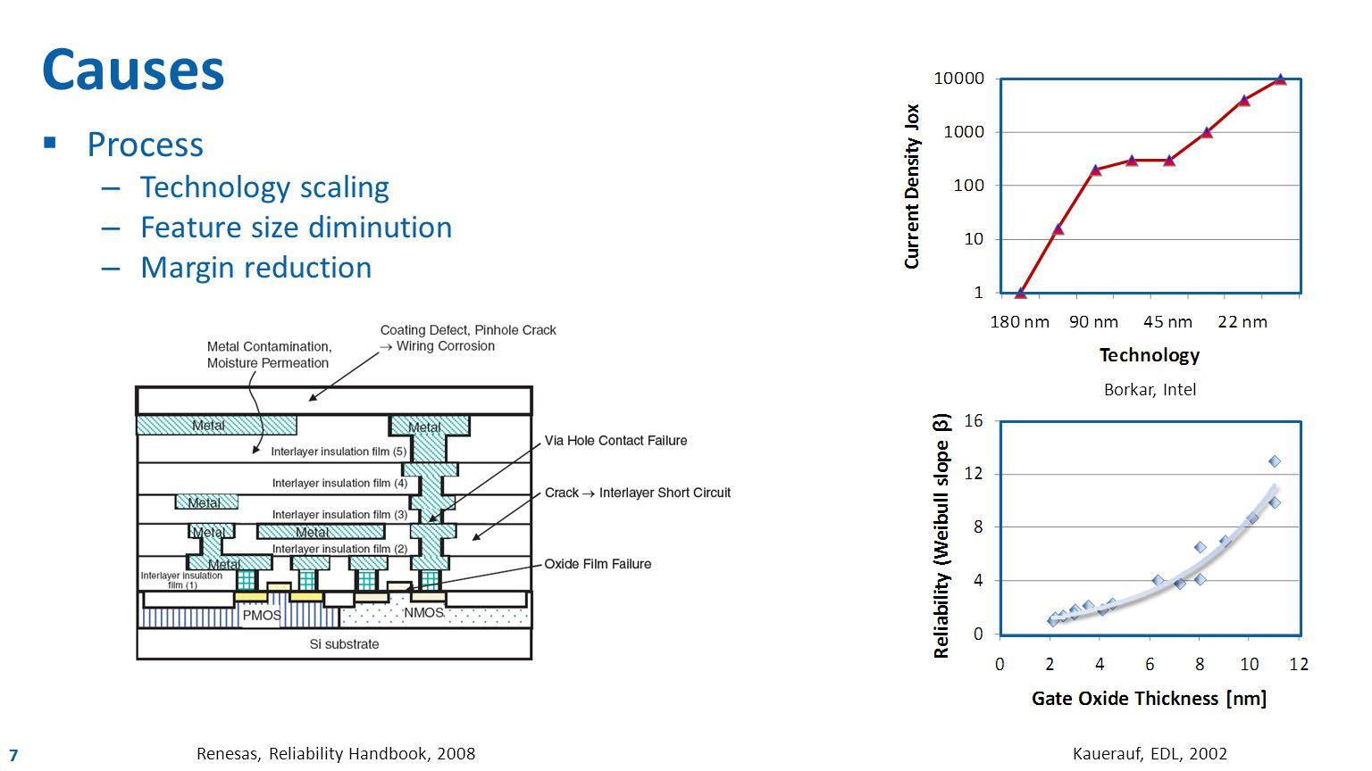 777 Causes  Process – Technology scaling – Feature size diminution – Margin reduction Renesas, Reliability Handbook, 2008 Borkar, Intel Kauerauf, EDL