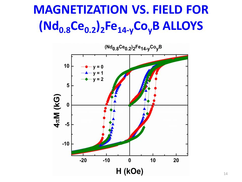 MAGNETIZATION VS. FIELD FOR (Nd 0.8 Ce 0.2 ) 2 Fe 14-y Co y B ALLOYS 14