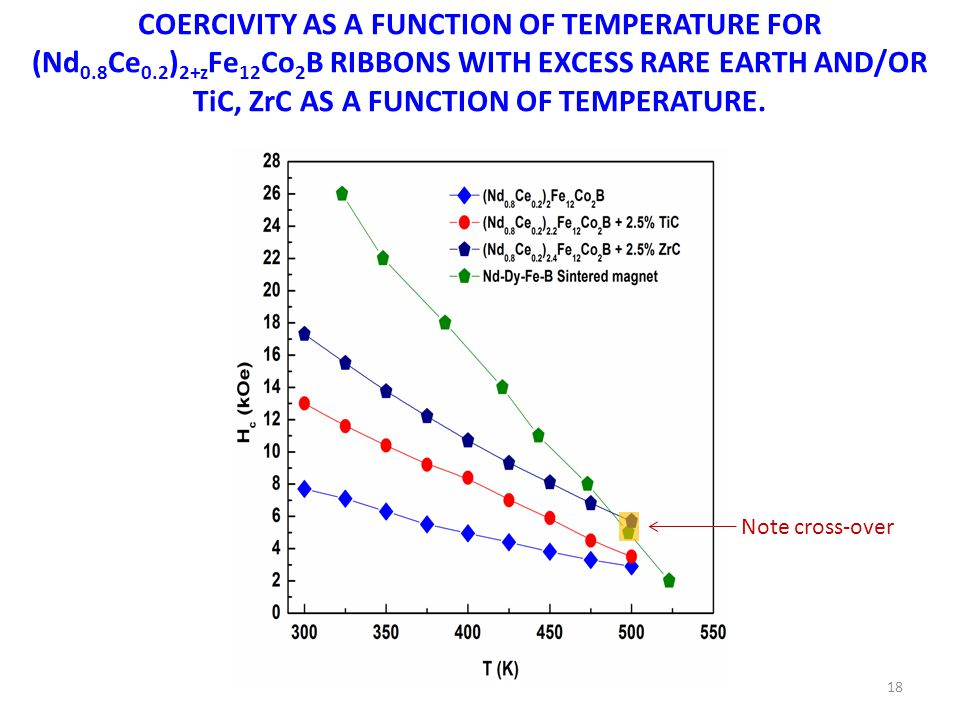 COERCIVITY AS A FUNCTION OF TEMPERATURE FOR (Nd 0.8 Ce 0.2 ) 2+z Fe 12 Co 2 B RIBBONS WITH EXCESS RARE EARTH AND/OR TiC, ZrC AS A FUNCTION OF TEMPERATURE.