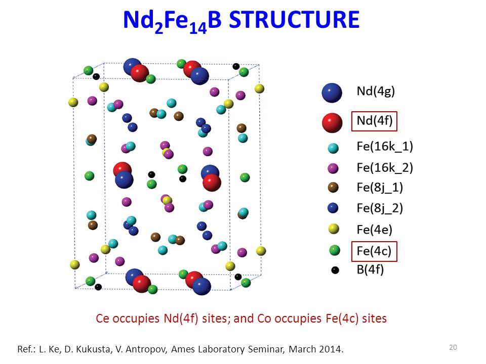 Nd 2 Fe 14 B STRUCTURE 20 Ce occupies Nd(4f) sites; and Co occupies Fe(4c) sites Ref.: L.