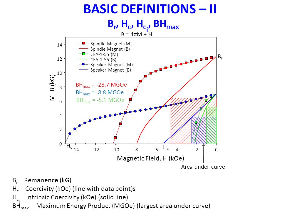B r, H c, H c i, BH max BASIC DEFINITIONS – II B r Remanence (kG) H c Coercivity (kOe) (line with data point)s H c i Intrinsic Coercivity (kOe) (solid line) BH max Maximum Energy Product (MGOe) (largest area under curve) HcHc HciHci Area under curve BrBr