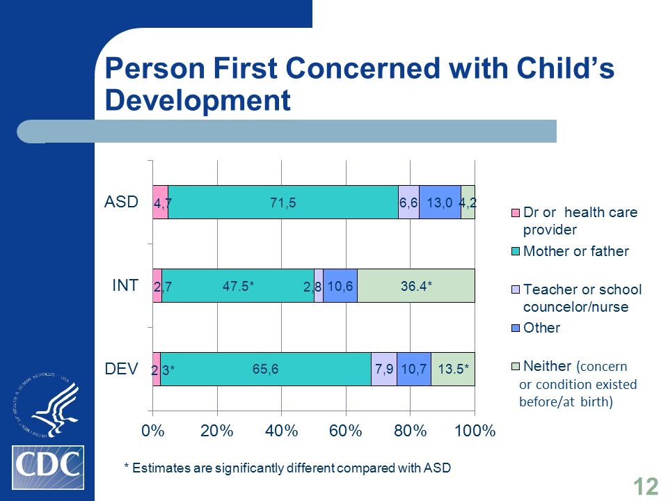 Person First Concerned with Child's Development * Estimates are significantly different compared with ASD 12