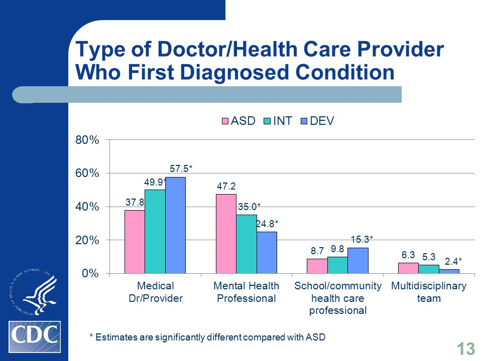 Type of Doctor/Health Care Provider Who First Diagnosed Condition * Estimates are significantly different compared with ASD 13
