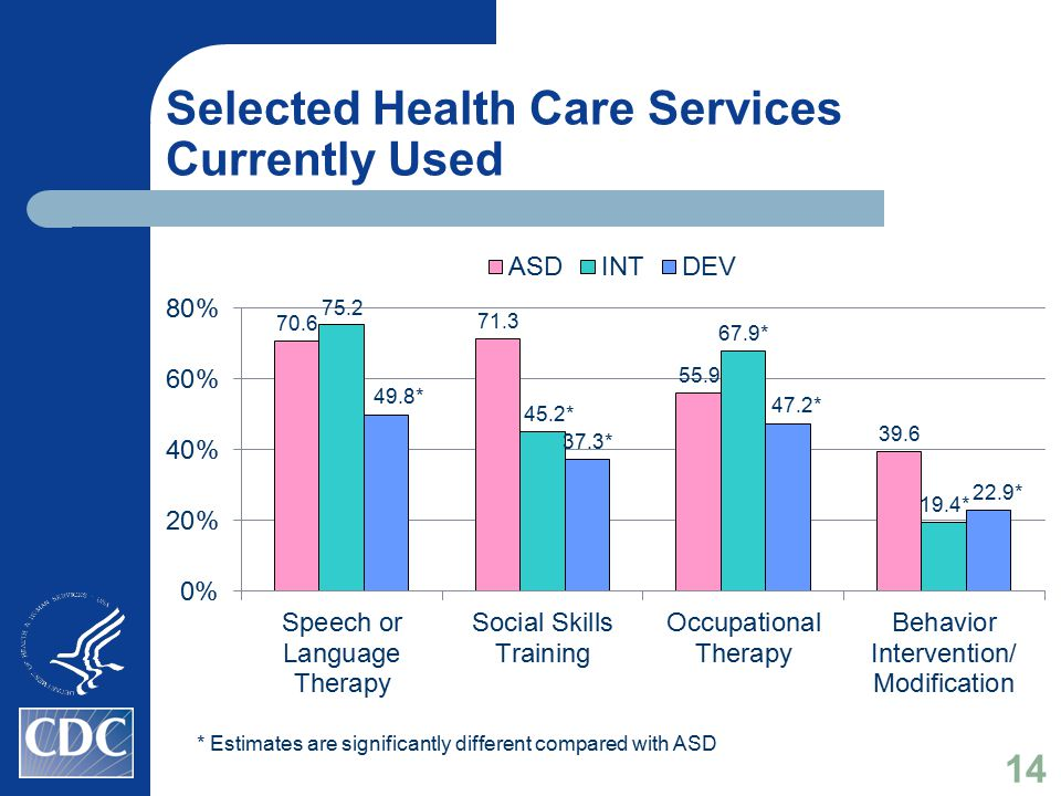 Selected Health Care Services Currently Used * Estimates are significantly different compared with ASD 14