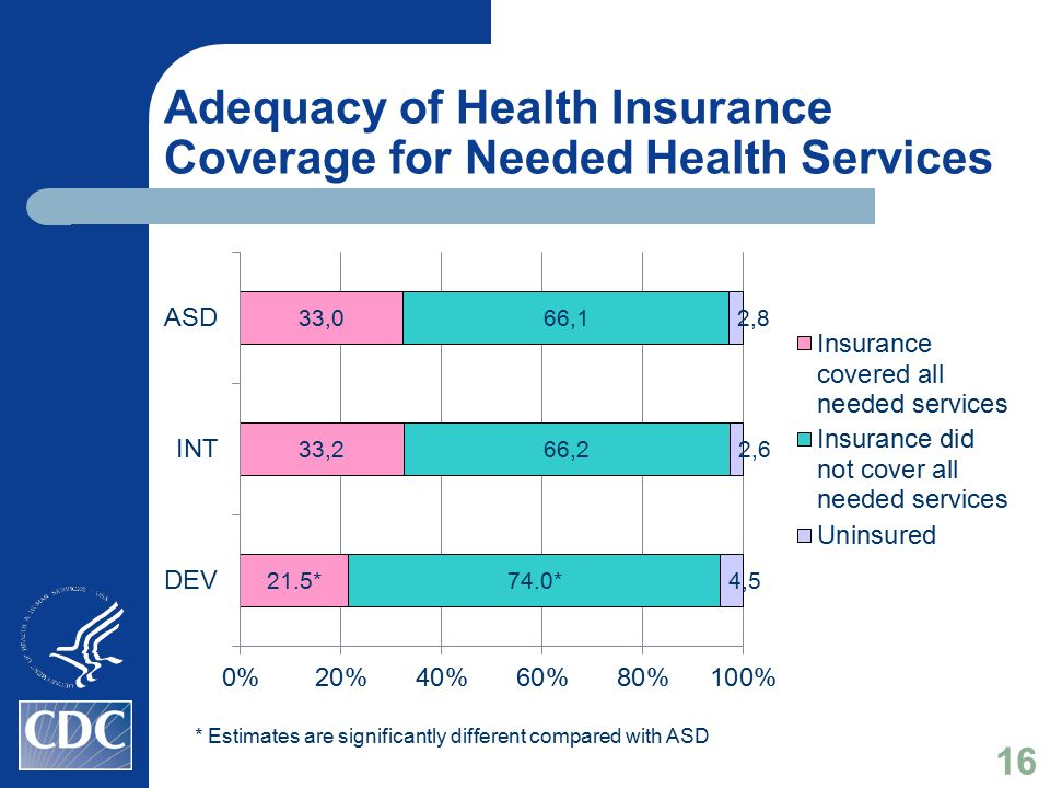 Adequacy of Health Insurance Coverage for Needed Health Services * Estimates are significantly different compared with ASD 16
