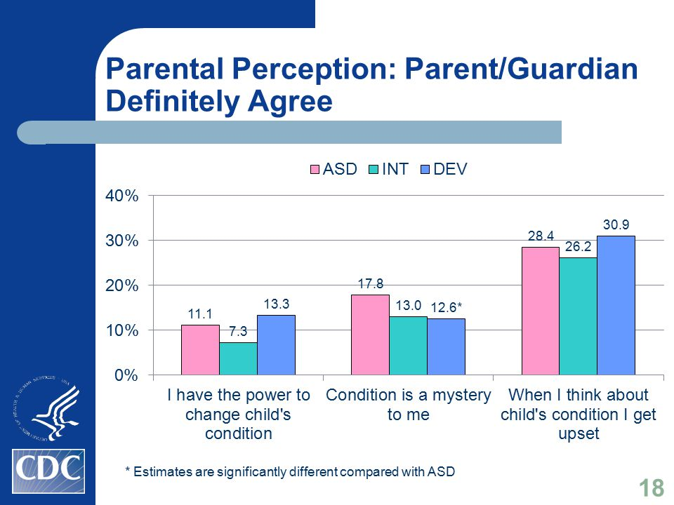 Parental Perception: Parent/Guardian Definitely Agree * Estimates are significantly different compared with ASD 18