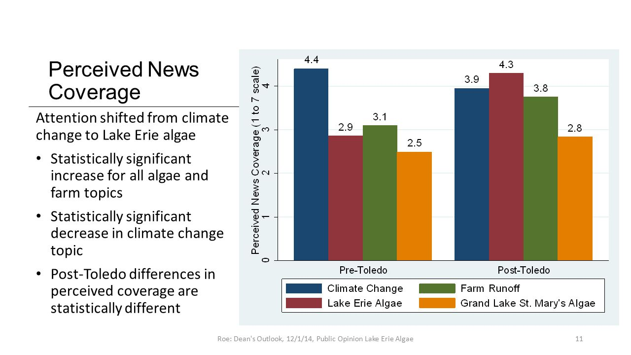 Perceived News Coverage Attention shifted from climate change to Lake Erie algae Statistically significant increase for all algae and farm topics Statistically significant decrease in climate change topic Post-Toledo differences in perceived coverage are statistically different 11Roe: Dean s Outlook, 12/1/14, Public Opinion Lake Erie Algae