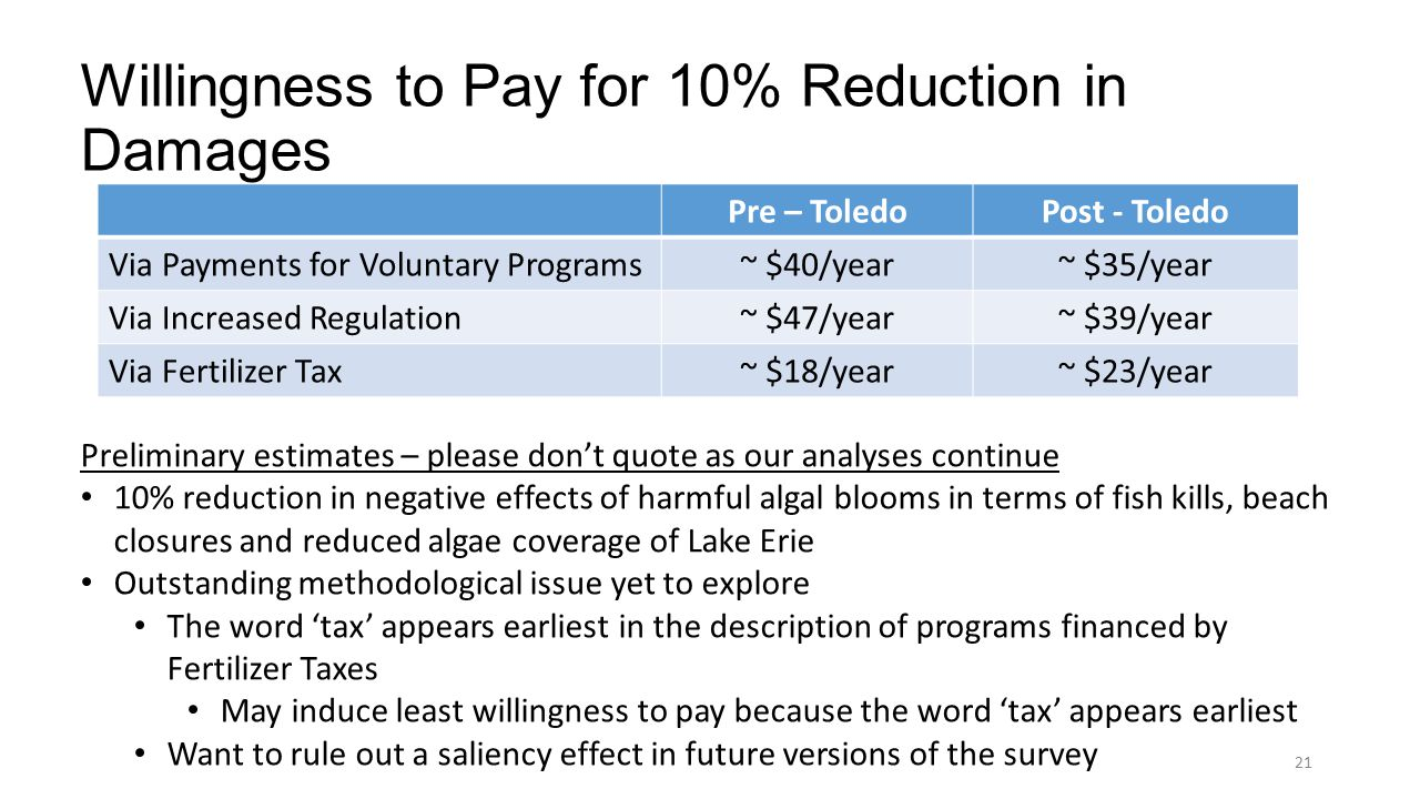 Willingness to Pay for 10% Reduction in Damages Pre – ToledoPost - Toledo Via Payments for Voluntary Programs~ $40/year~ $35/year Via Increased Regulation~ $47/year~ $39/year Via Fertilizer Tax~ $18/year~ $23/year Preliminary estimates – please don't quote as our analyses continue 10% reduction in negative effects of harmful algal blooms in terms of fish kills, beach closures and reduced algae coverage of Lake Erie Outstanding methodological issue yet to explore The word 'tax' appears earliest in the description of programs financed by Fertilizer Taxes May induce least willingness to pay because the word 'tax' appears earliest Want to rule out a saliency effect in future versions of the survey 21