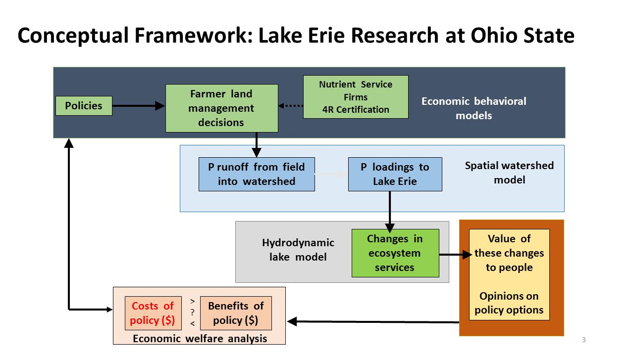 > <> < Farmer land management decisions P runoff from field into watershed P loadings to Lake Erie Changes in ecosystem services Value of these changes to people Opinions on policy options Policies Economic behavioral models Spatial watershed model Hydrodynamic lake model Economic welfare analysis Costs of policy ($) Benefits of policy ($) Nutrient Service Firms 4R Certification Conceptual Framework: Lake Erie Research at Ohio State 3 > <> <
