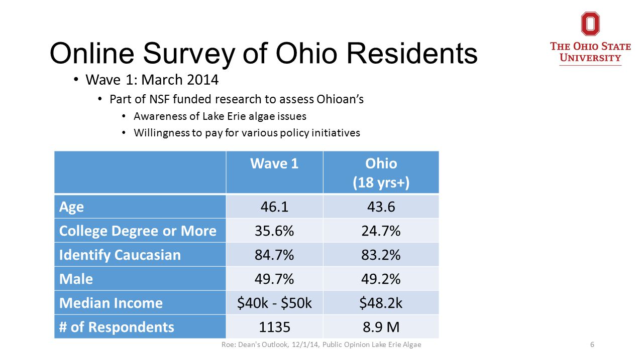 Online Survey of Ohio Residents Wave 1: March 2014 Part of NSF funded research to assess Ohioan's Awareness of Lake Erie algae issues Willingness to pay for various policy initiatives 6 Wave 1Ohio (18 yrs+) Age46.143.6 College Degree or More35.6%24.7% Identify Caucasian84.7%83.2% Male49.7%49.2% Median Income$40k - $50k$48.2k # of Respondents11358.9 M Roe: Dean s Outlook, 12/1/14, Public Opinion Lake Erie Algae