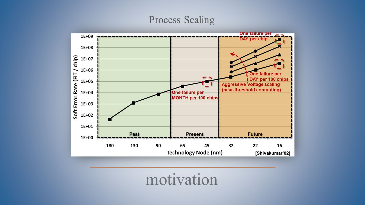 motivation Process Scaling