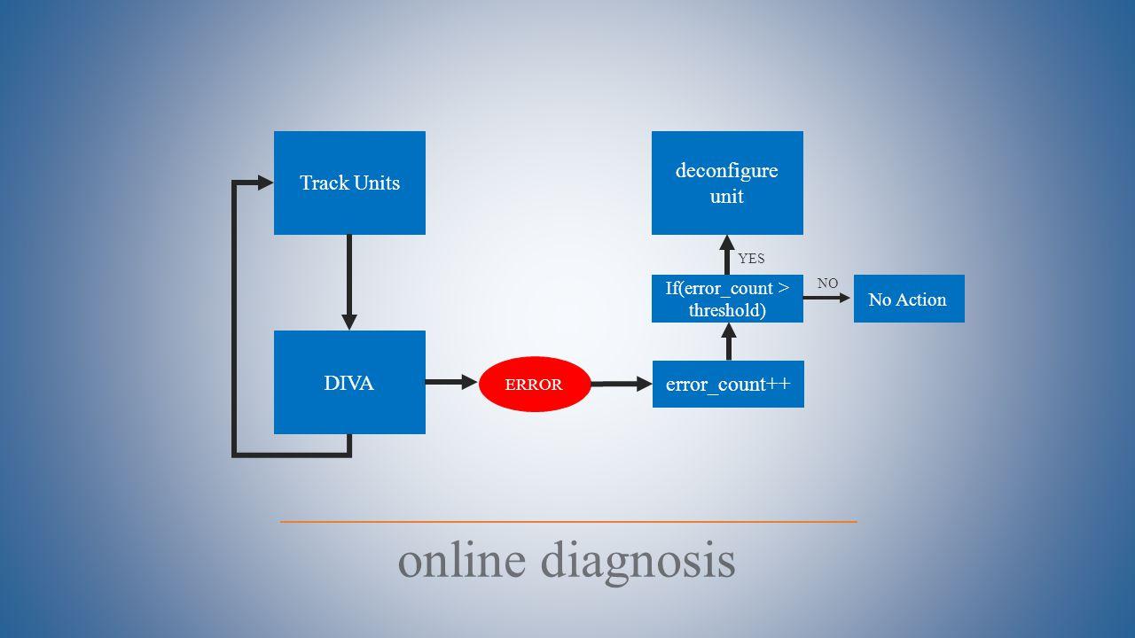 online diagnosis Track Units DIVA ERROR deconfigure unit error_count++ If(error_count > threshold) YES NO No Action