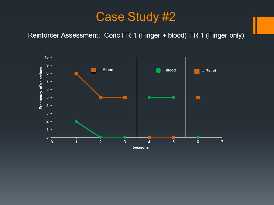Reinforcer Assessment: Conc FR 1 (Finger + blood) FR 1 (Finger only)