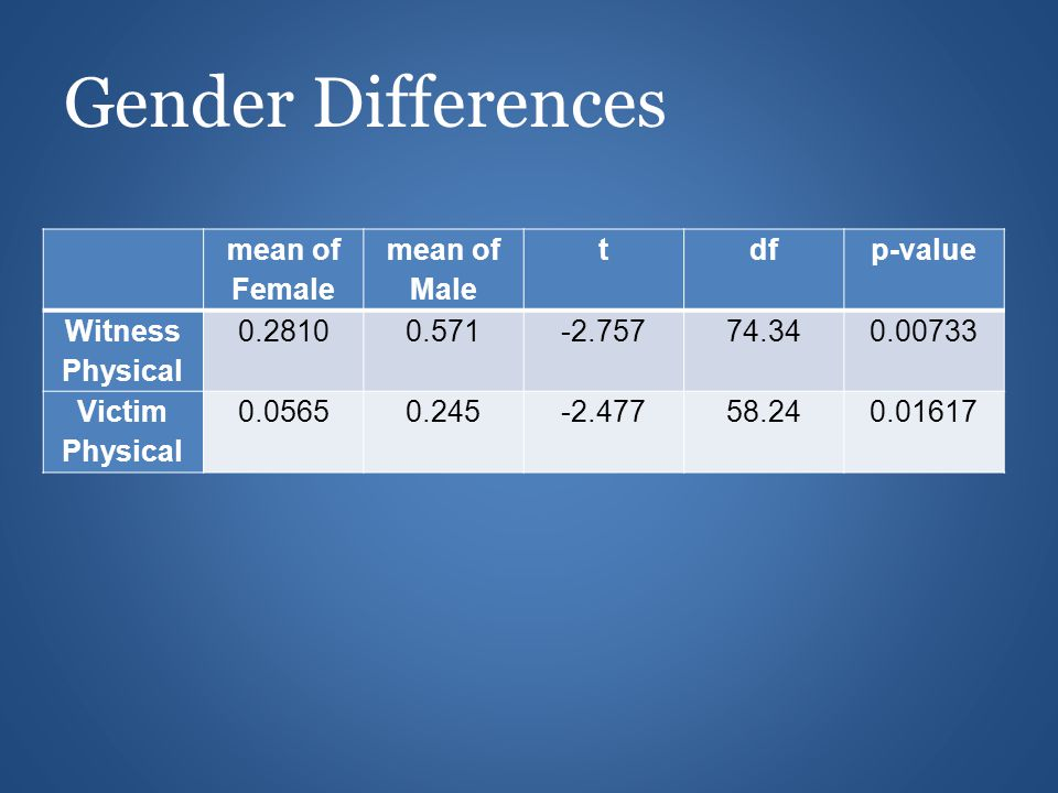 mean of Female mean of Male tdfp-value Witness Physical 0.28100.571-2.75774.340.00733 Victim Physical 0.05650.245-2.47758.240.01617 Gender Differences