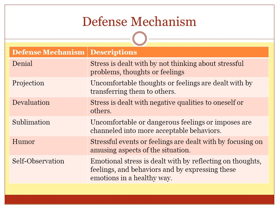 Defense Mechanism Descriptions DenialStress is dealt with by not thinking about stressful problems, thoughts or feelings ProjectionUncomfortable thoughts or feelings are dealt with by transferring them to others.