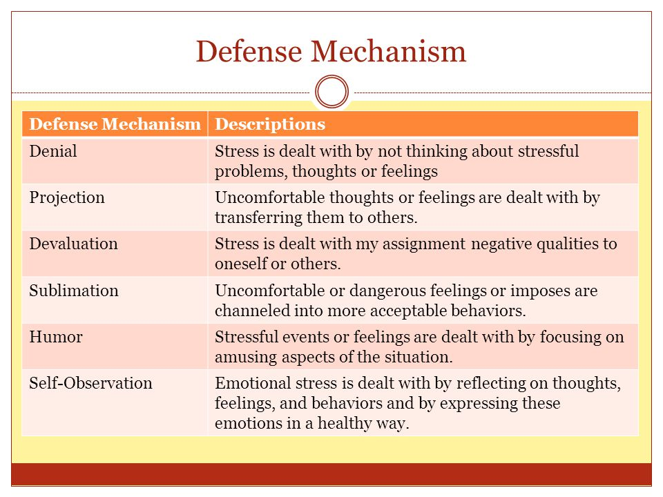 Defense Mechanism Descriptions DenialStress is dealt with by not thinking about stressful problems, thoughts or feelings ProjectionUncomfortable thoug