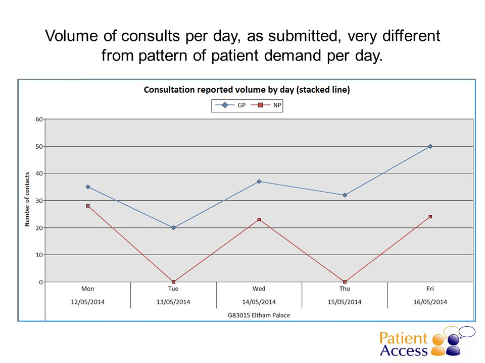 35% of cases acute, unusually low. Any reason for this?