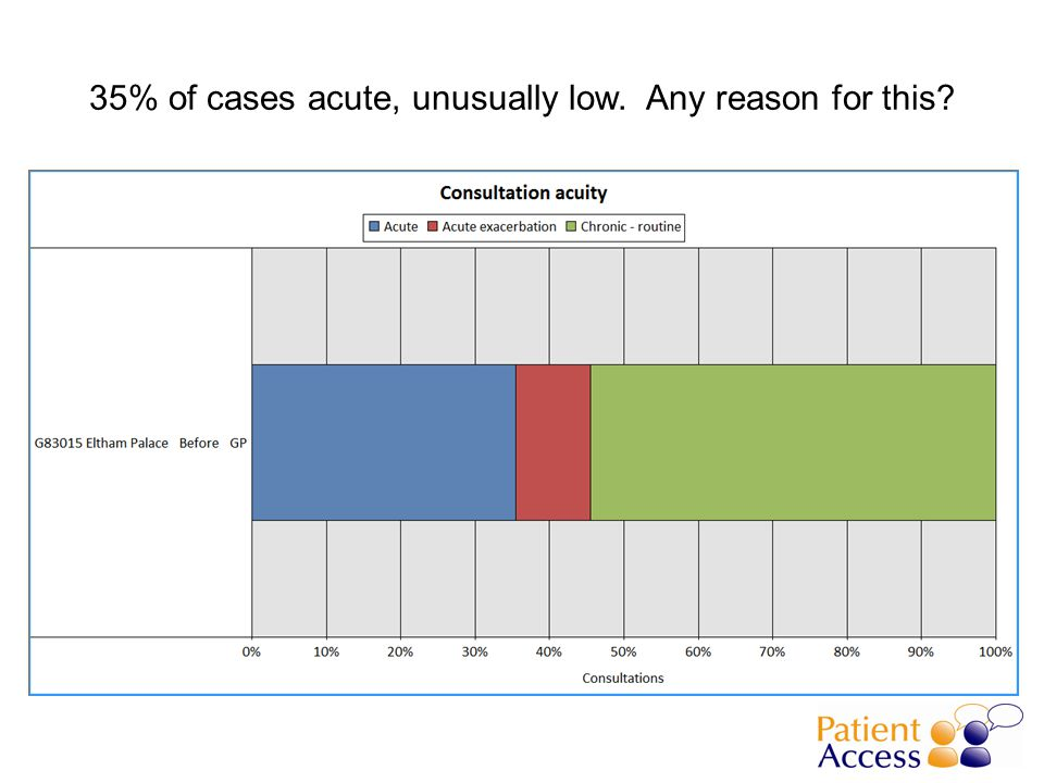 35% of cases acute, unusually low. Any reason for this