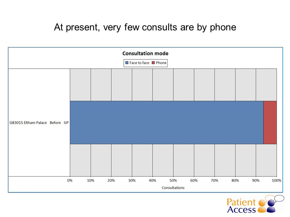 At present, very few consults are by phone