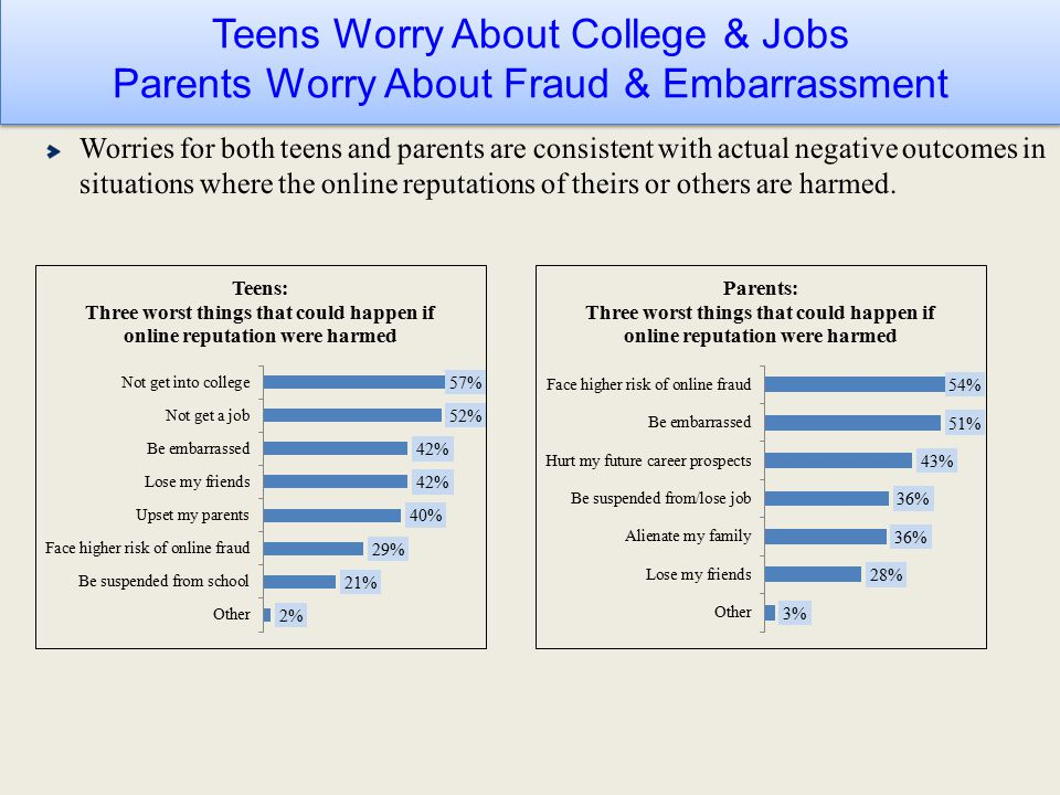 Teens Worry About College & Jobs Parents Worry About Fraud & Embarrassment Teens Worry About College & Jobs Parents Worry About Fraud & Embarrassment