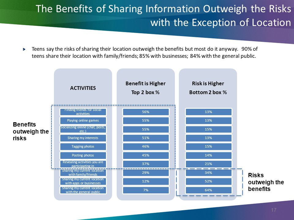 The Benefits of Sharing Information Outweigh the Risks with the Exception of Location 17 ACTIVITIES Finding friends for social activities Playing onli