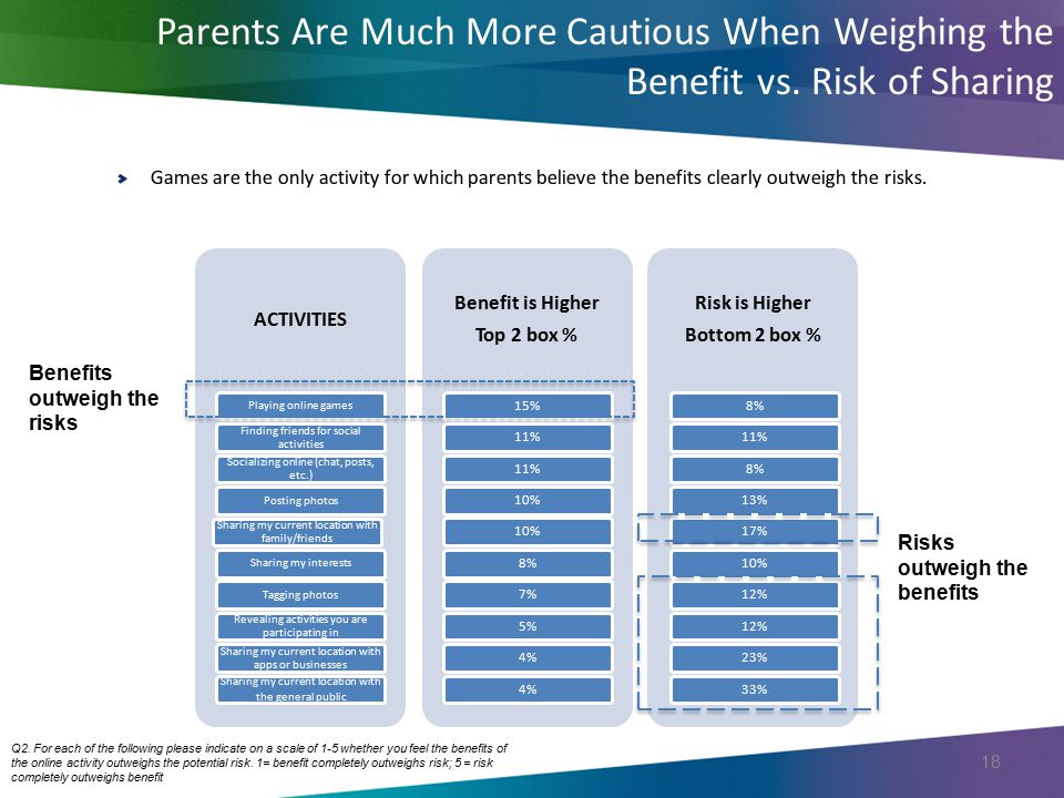 Parents Are Much More Cautious When Weighing the Benefit vs. Risk of Sharing 18 ACTIVITIES Playing online games Finding friends for social activities