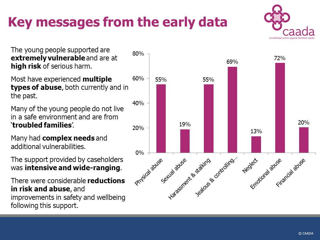 © CAADA Key messages from the early data The young people supported are extremely vulnerable and are at high risk of serious harm. Most have experienc