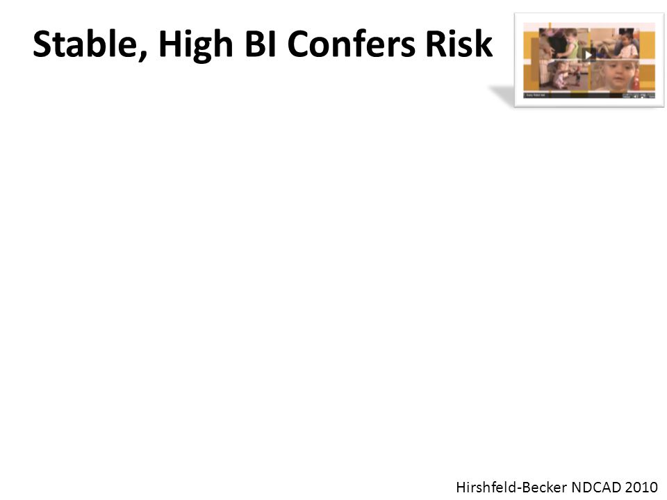 Stable, High BI Confers Risk Kids who consistently show heightened BI across repeated laboratory assessments are at risk for developing Anxiety Disord