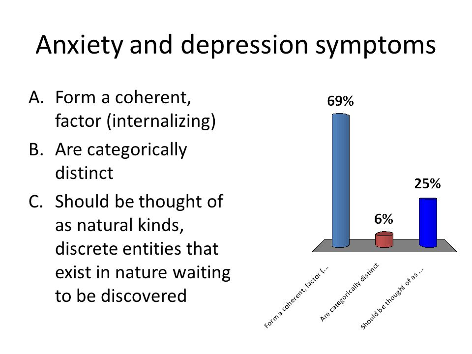 Anxiety and depression symptoms A.Form a coherent, factor (internalizing) B.Are categorically distinct C.Should be thought of as natural kinds, discre