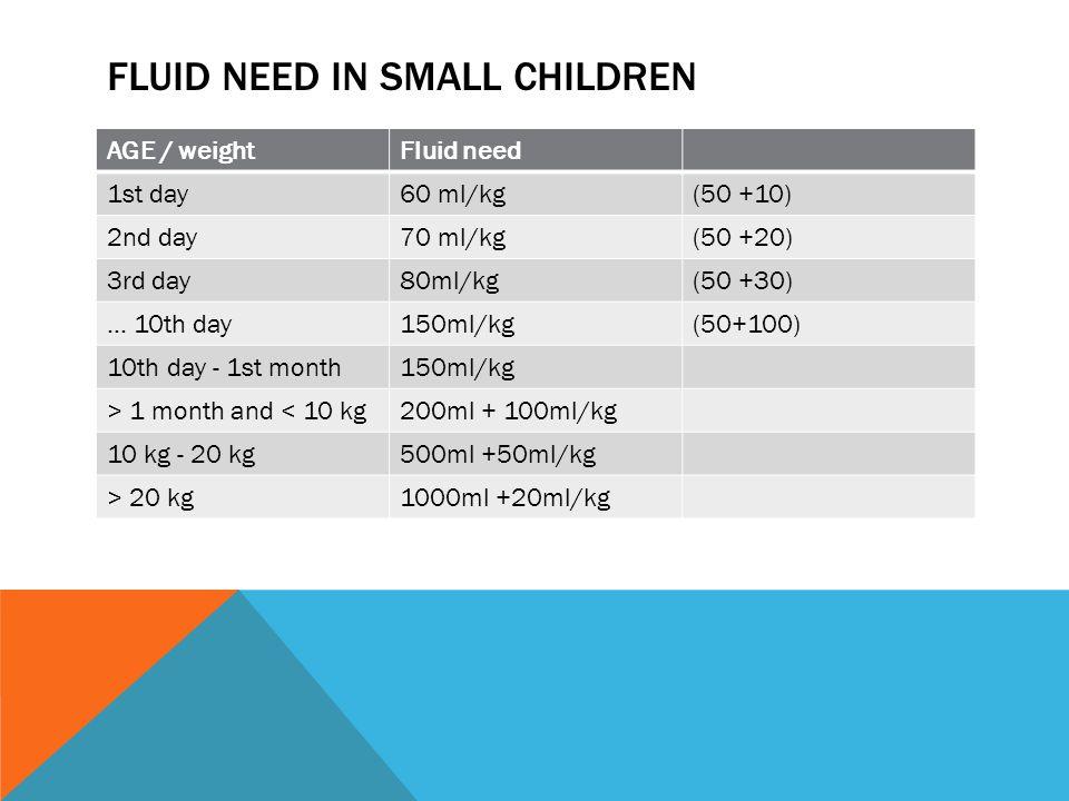 FLUID NEED IN SMALL CHILDREN AGE / weightFluid need 1st day60 ml/kg(50 +10) 2nd day70 ml/kg(50 +20) 3rd day80ml/kg(50 +30) … 10th day150ml/kg(50+100) 10th day - 1st month150ml/kg > 1 month and < 10 kg200ml + 100ml/kg 10 kg - 20 kg500ml +50ml/kg > 20 kg1000ml +20ml/kg
