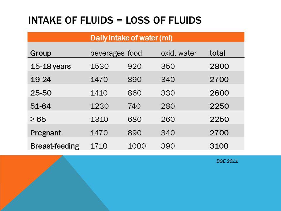 INTAKE OF FLUIDS = LOSS OF FLUIDS DGE 2011 Daily intake of water (ml) Groupbeveragesfoodoxid.
