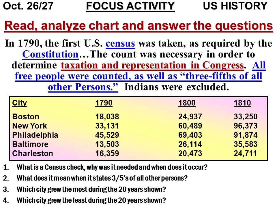 Read, analyze chart and answer the questions taxation and representation in Congress In 1790, the first U.S.