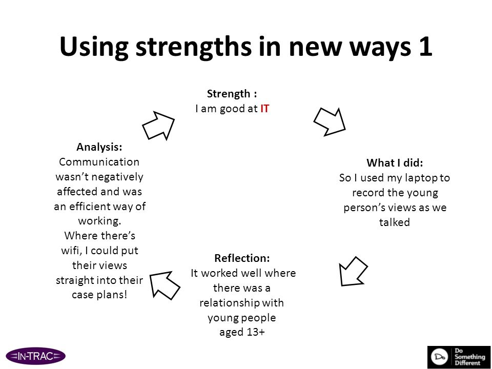 Using strengths in new ways 2 Strength: I am good at networking What I did: so used this strength to pursue suitable accommodation for Care leaver Reflection: Glad I challenged people and colleagues.