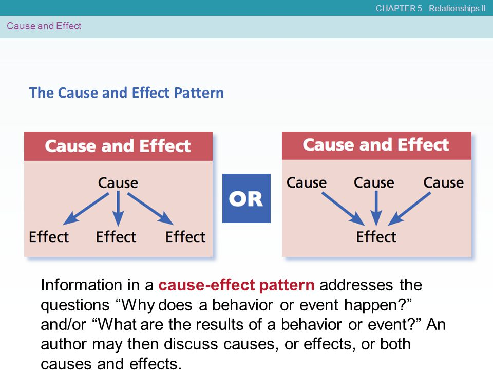 "CHAPTER 5 Relationships II Cause and Effect The Cause and Effect Pattern Information in a cause-effect pattern addresses the questions ""Why does a beh"