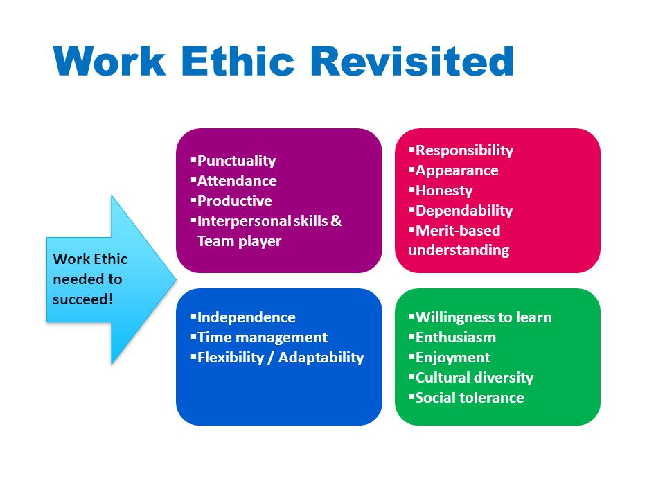 Work Ethic Revisited  Punctuality  Attendance  Productive  Interpersonal skills & Team player Work Ethic needed to succeed.