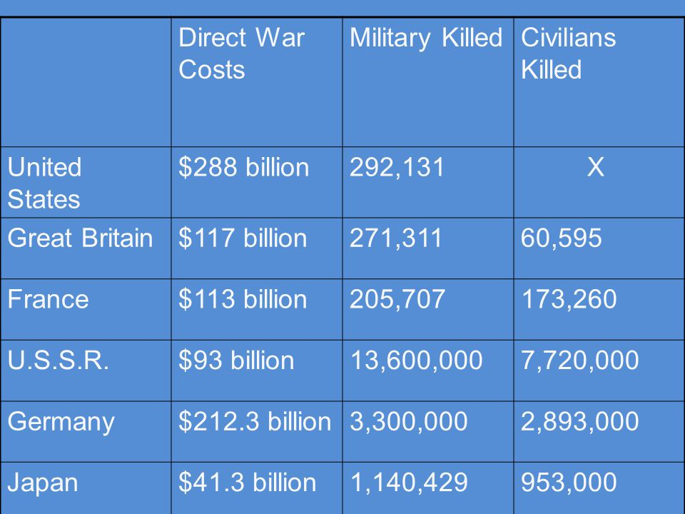 Direct War Costs Military KilledCivilians Killed United States $288 billion292,131 X Great Britain$117 billion271,31160,595 France$113 billion205,707173,260 U.S.S.R.$93 billion13,600,0007,720,000 Germany$212.3 billion3,300,0002,893,000 Japan$41.3 billion1,140,429953,000