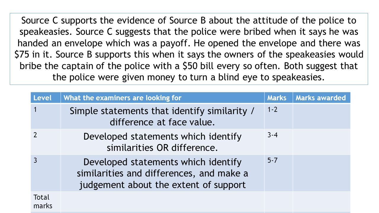 Source C supports the evidence of Source B about the attitude of the police to speakeasies.