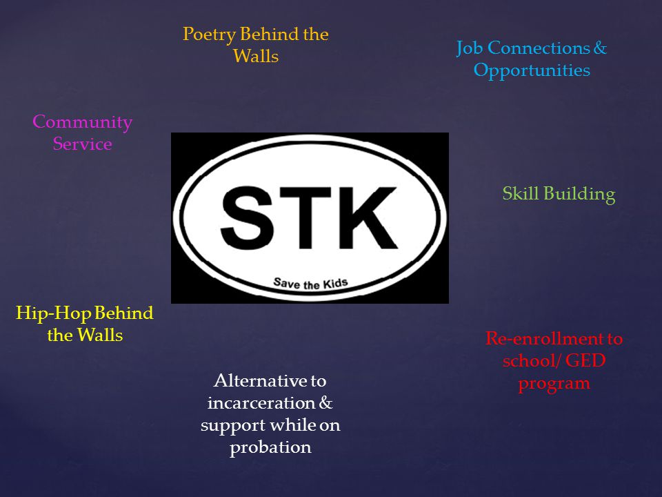 Poetry Behind the Walls Hip-Hop Behind the Walls Job Connections & Opportunities Re-enrollment to school/ GED program Skill Building Community Service Alternative to incarceration & support while on probation