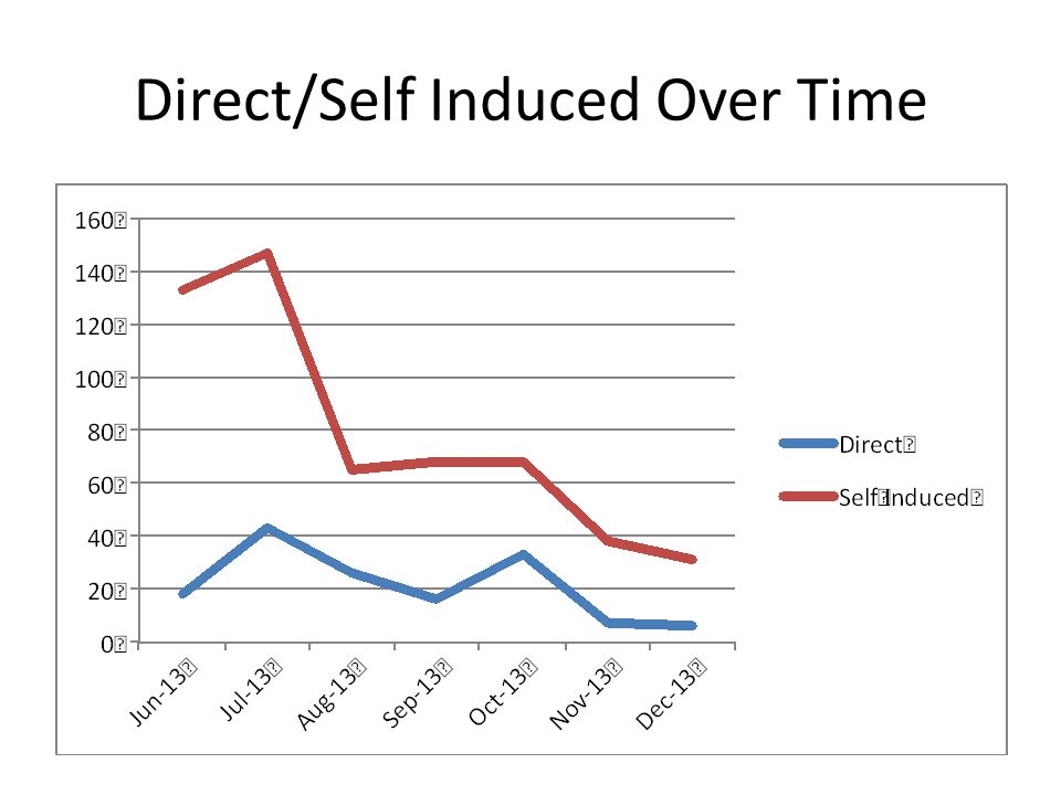 Direct/Self Induced Over Time