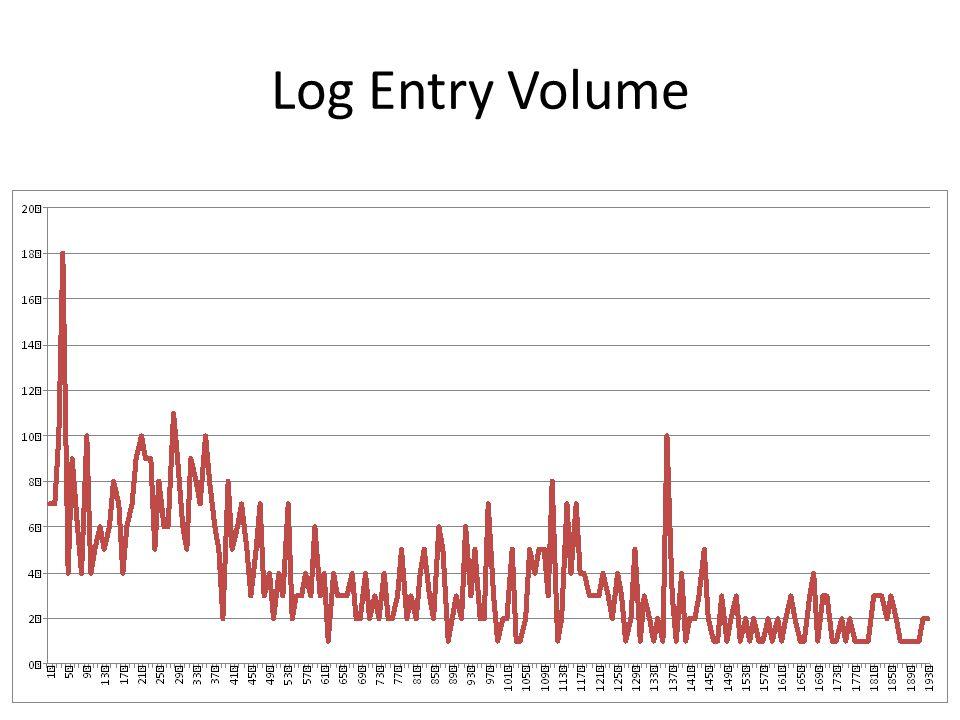 Log Entry Volume