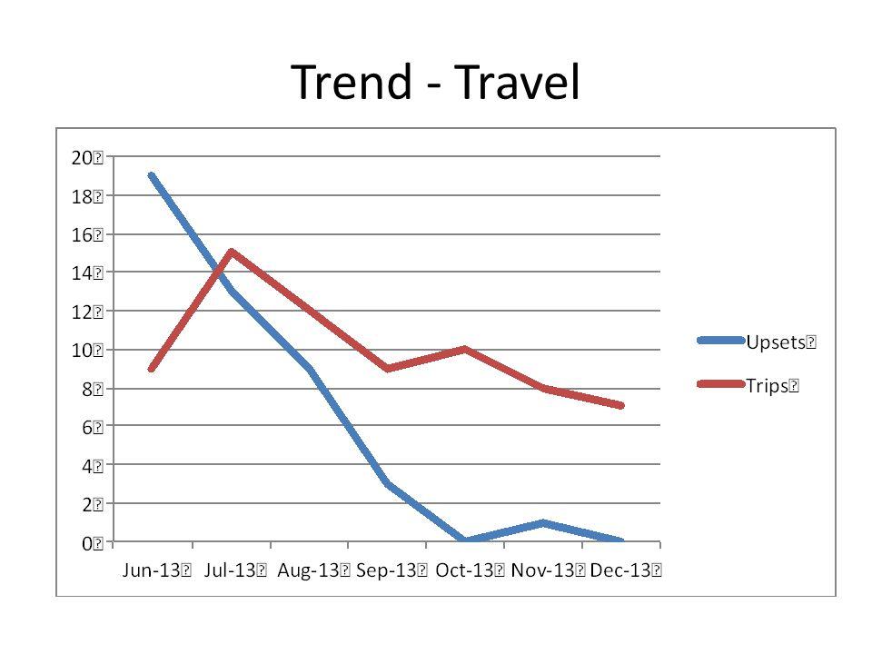 Trend - Travel