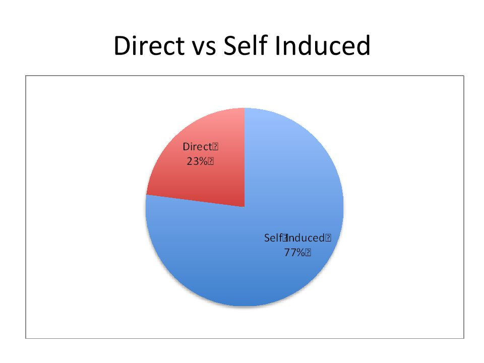 Direct vs Self Induced