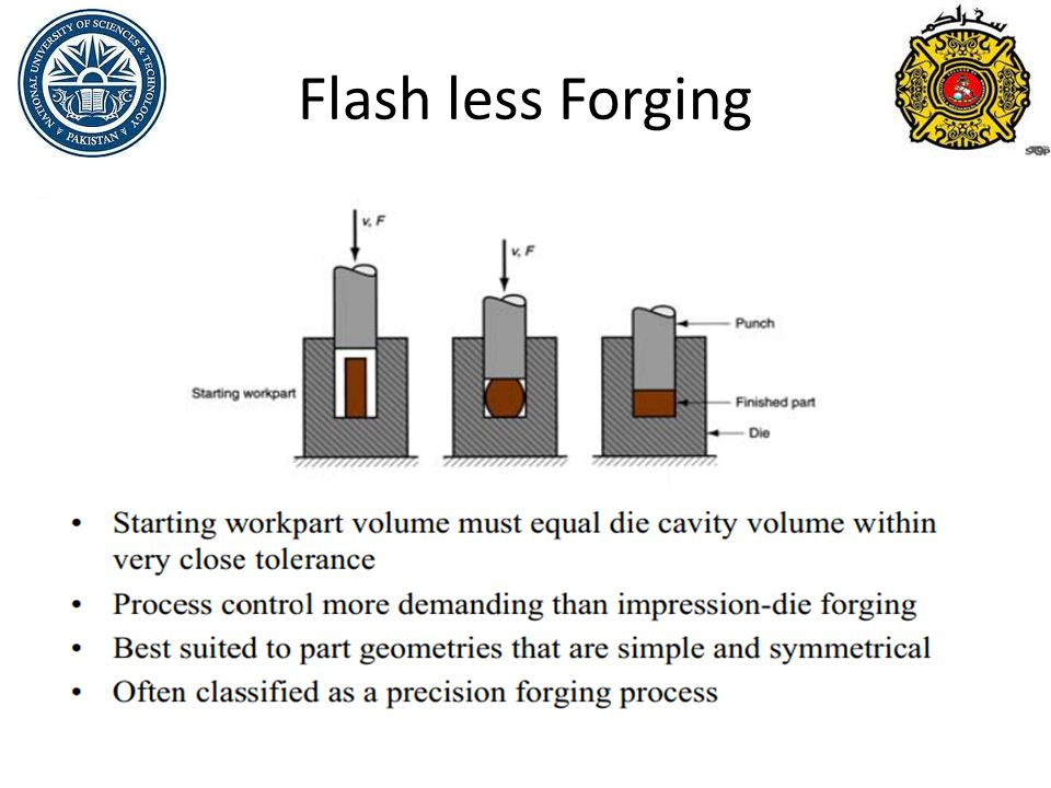 Flash less Forging