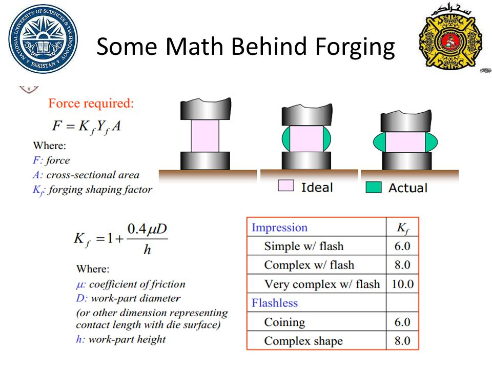 Some Math Behind Forging