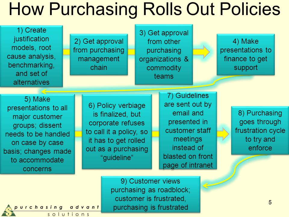 How Purchasing Rolls Out Policies 5 2) Get approval from purchasing management chain 4) Make presentations to finance to get support 1) Create justification models, root cause analysis, benchmarking, and set of alternatives 3) Get approval from other purchasing organizations & commodity teams 5) Make presentations to all major customer groups; dissent needs to be handled on case by case basis; changes made to accommodate concerns 6) Policy verbiage is finalized, but corporate refuses to call it a policy, so it has to get rolled out as a purchasing guideline 7) Guidelines are sent out by email and presented in customer staff meetings instead of blasted on front page of intranet 8) Purchasing goes through frustration cycle to try and enforce 9) Customer views purchasing as roadblock; customer is frustrated, purchasing is frustrated