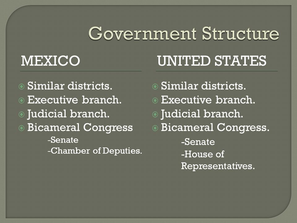 MEXICOUNITED STATES  Similar districts.  Executive branch.