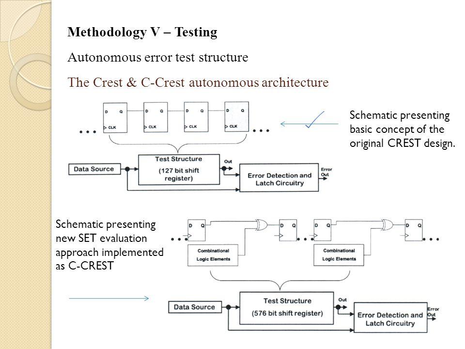 Methodology V – Testing Autonomous error test structure The Crest & C-Crest autonomous architecture Schematic presenting basic concept of the original CREST design.