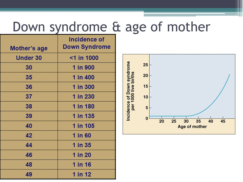 Down syndrome & age of mother Mother's age Incidence of Down Syndrome Under 30<1 in 1000 301 in 900 351 in 400 361 in 300 371 in 230 381 in 180 391 in 135 401 in 105 421 in 60 441 in 35 461 in 20 481 in 16 491 in 12